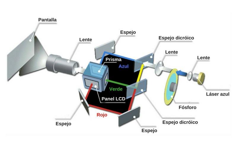 esquema proyector láser lcd
