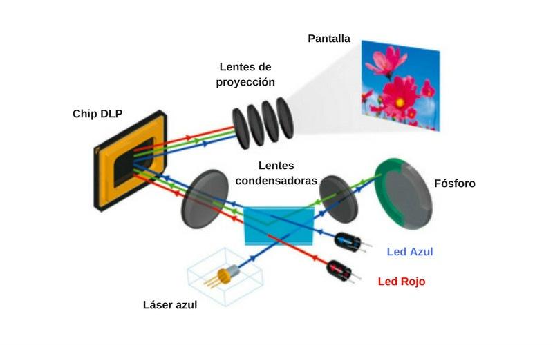 esquema proyector láser led híbrido dlp