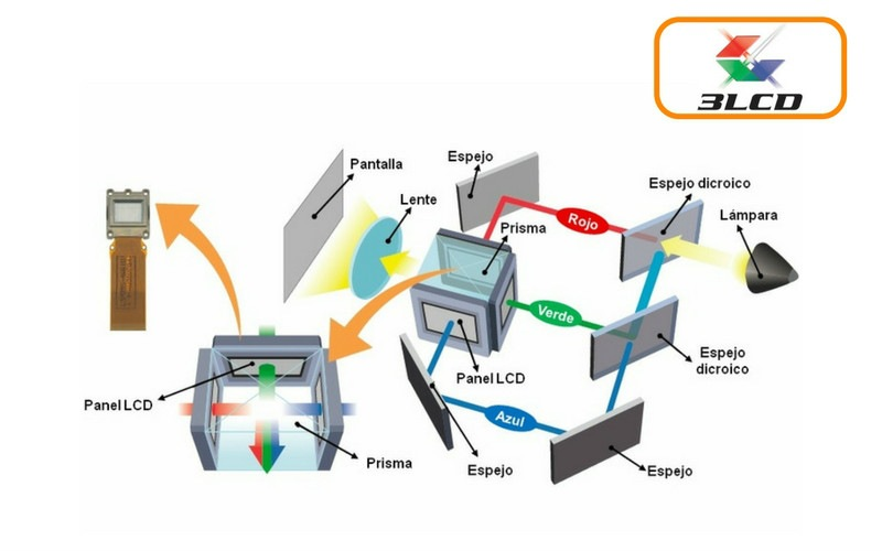 esquema proyector lcd