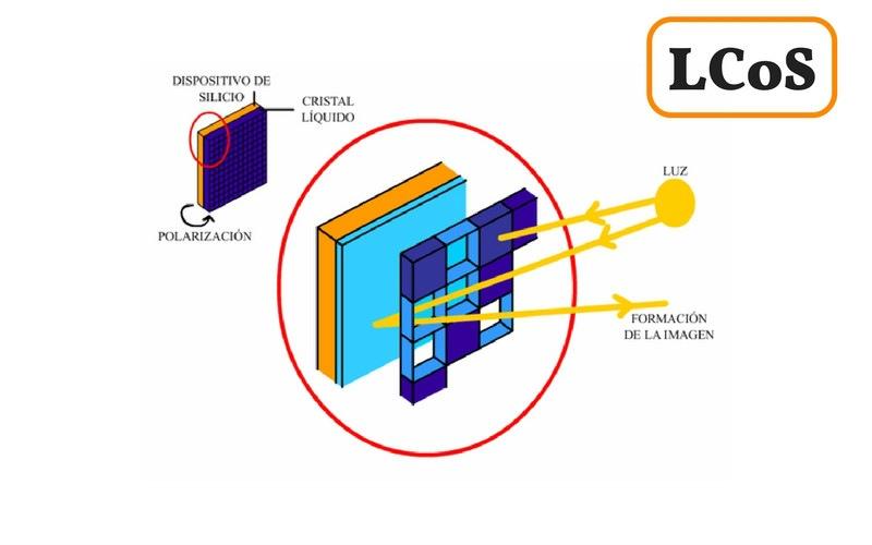 esquema proyector lcos