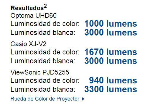 proyector brillo luz blanca vs brillo color
